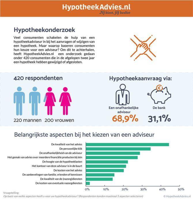 Infographic onderzoek HypotheekAdvies.nl